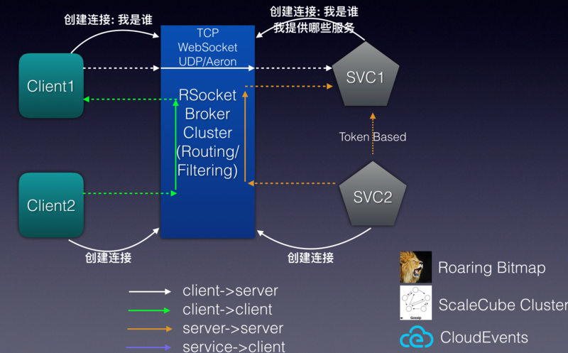 RSocket Broker Structure