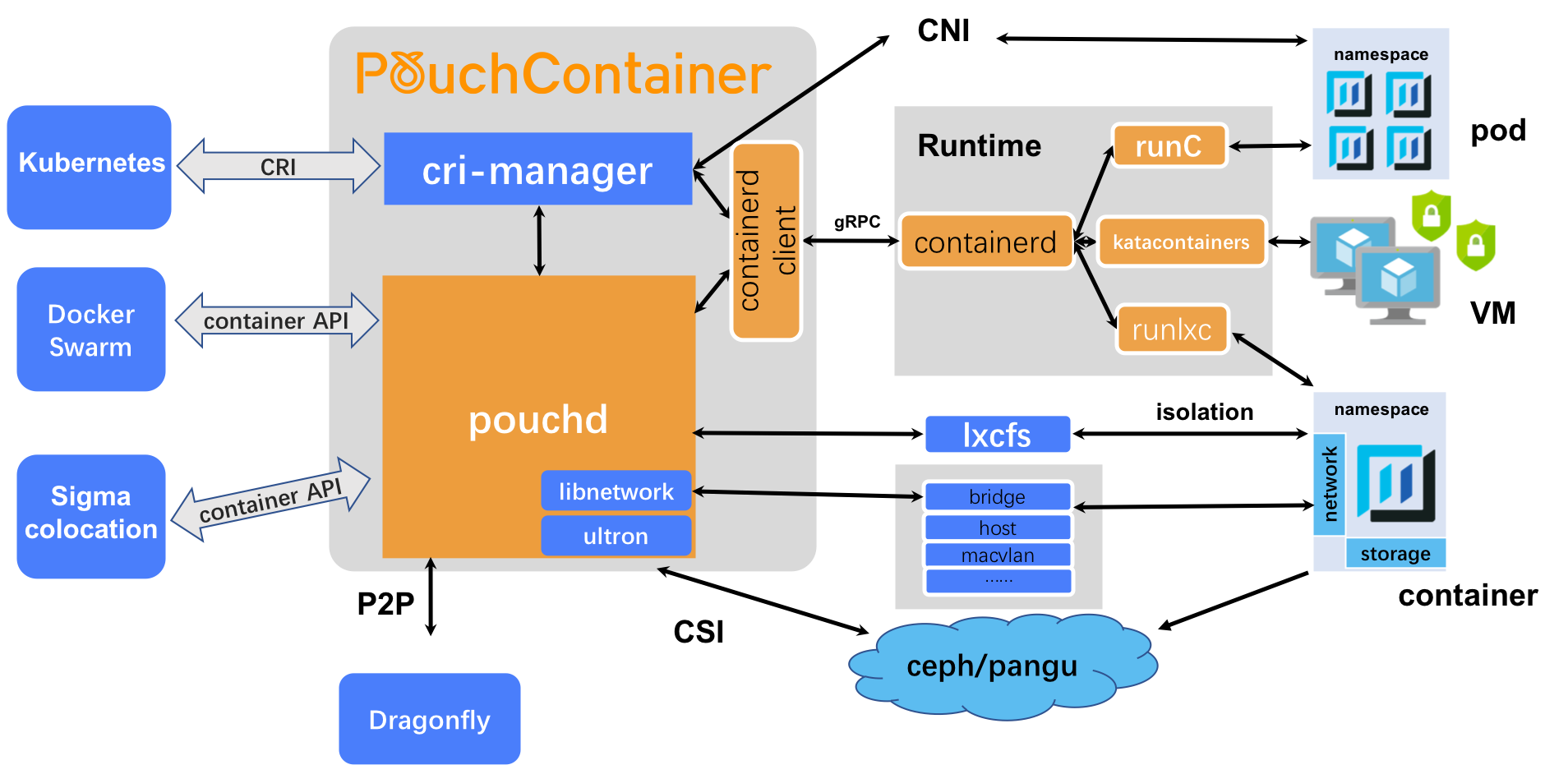 pouch_ecosystem_architecture_no_logo.png