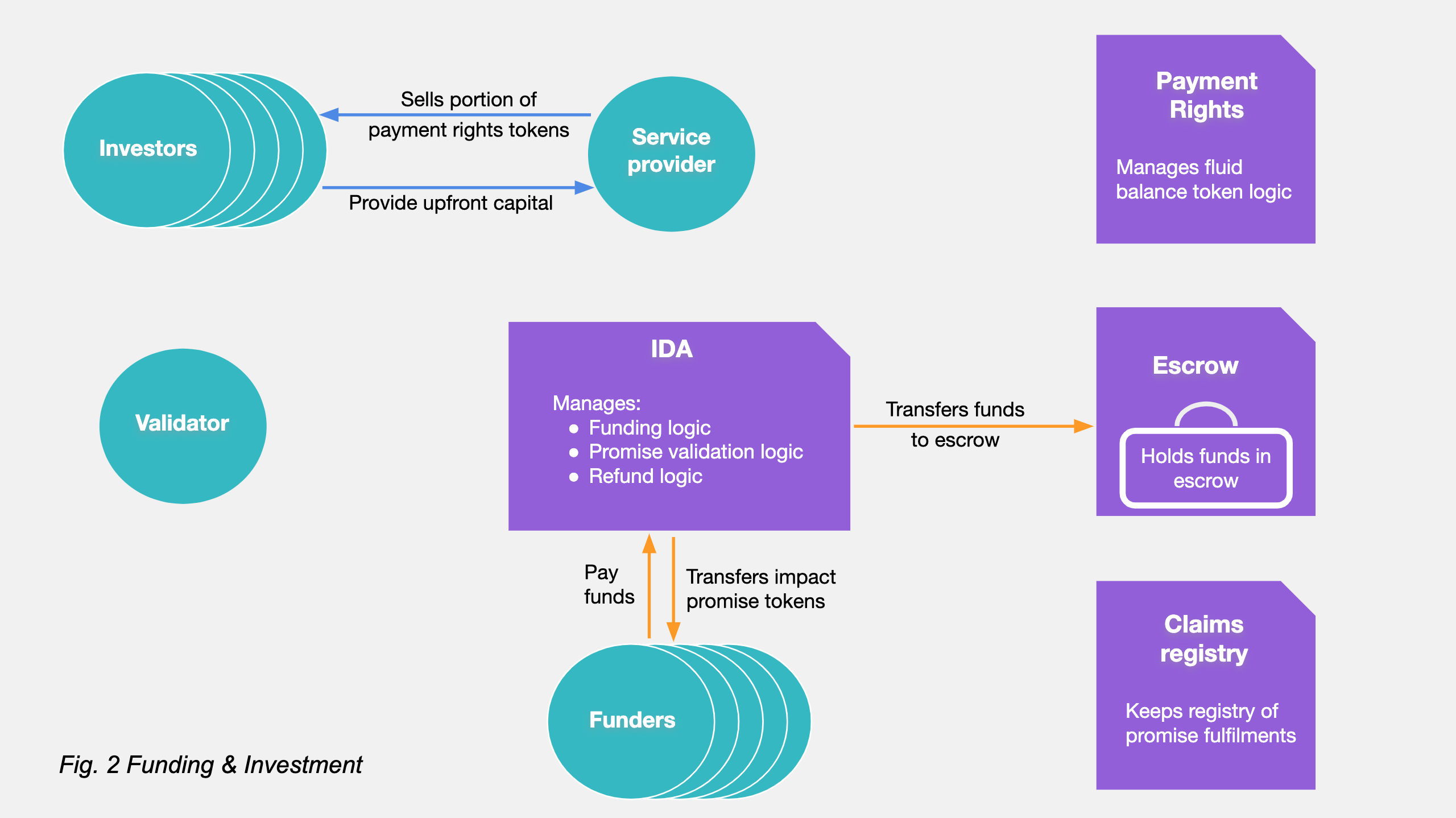 IDA funding and investment