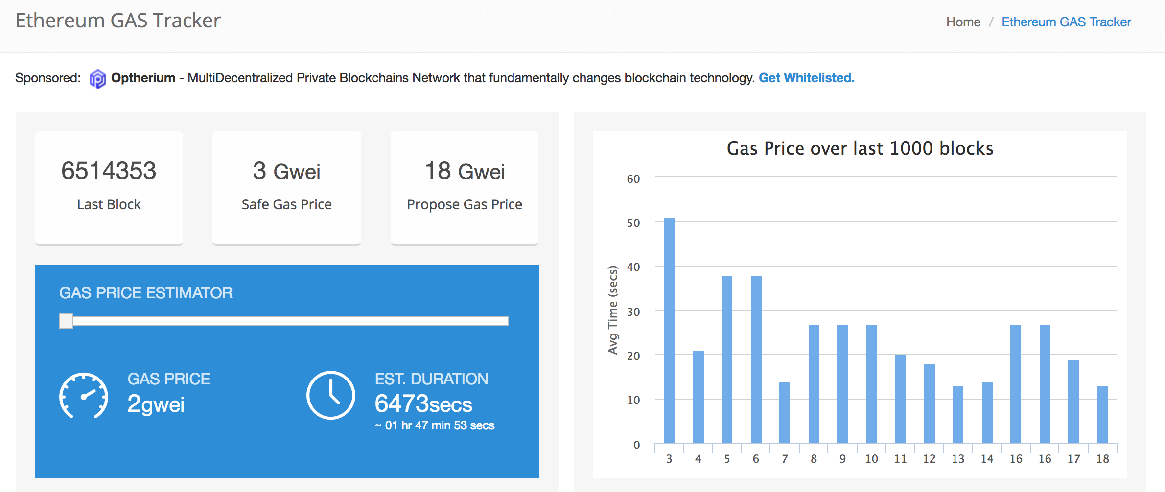 Ethereum GAS Tracker
