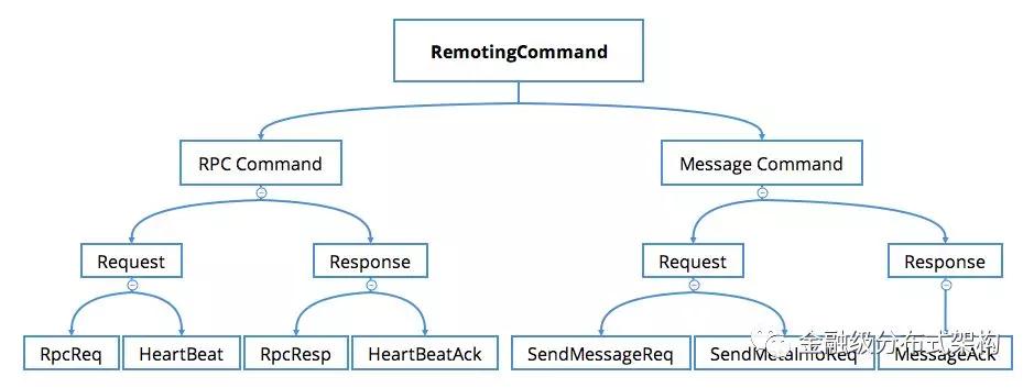 msg_protocol