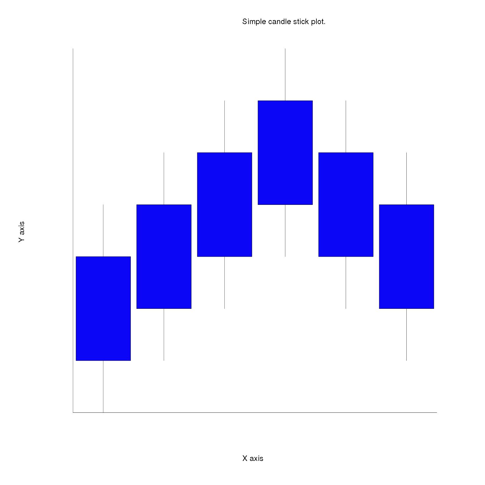 candlestick plot