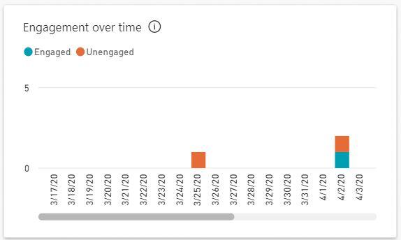 Monitoring the Power Platform: Power Virtual Agents   Analytics