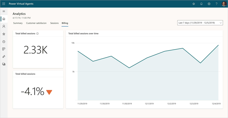 analytics billed sessions Monitoring the Power Platform: Power Virtual Agents   Analytics