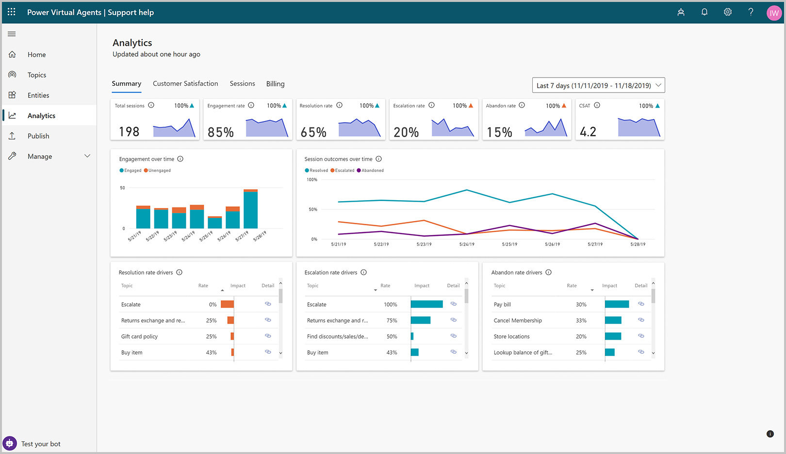overview analytics Monitoring the Power Platform: Power Virtual Agents   Analytics