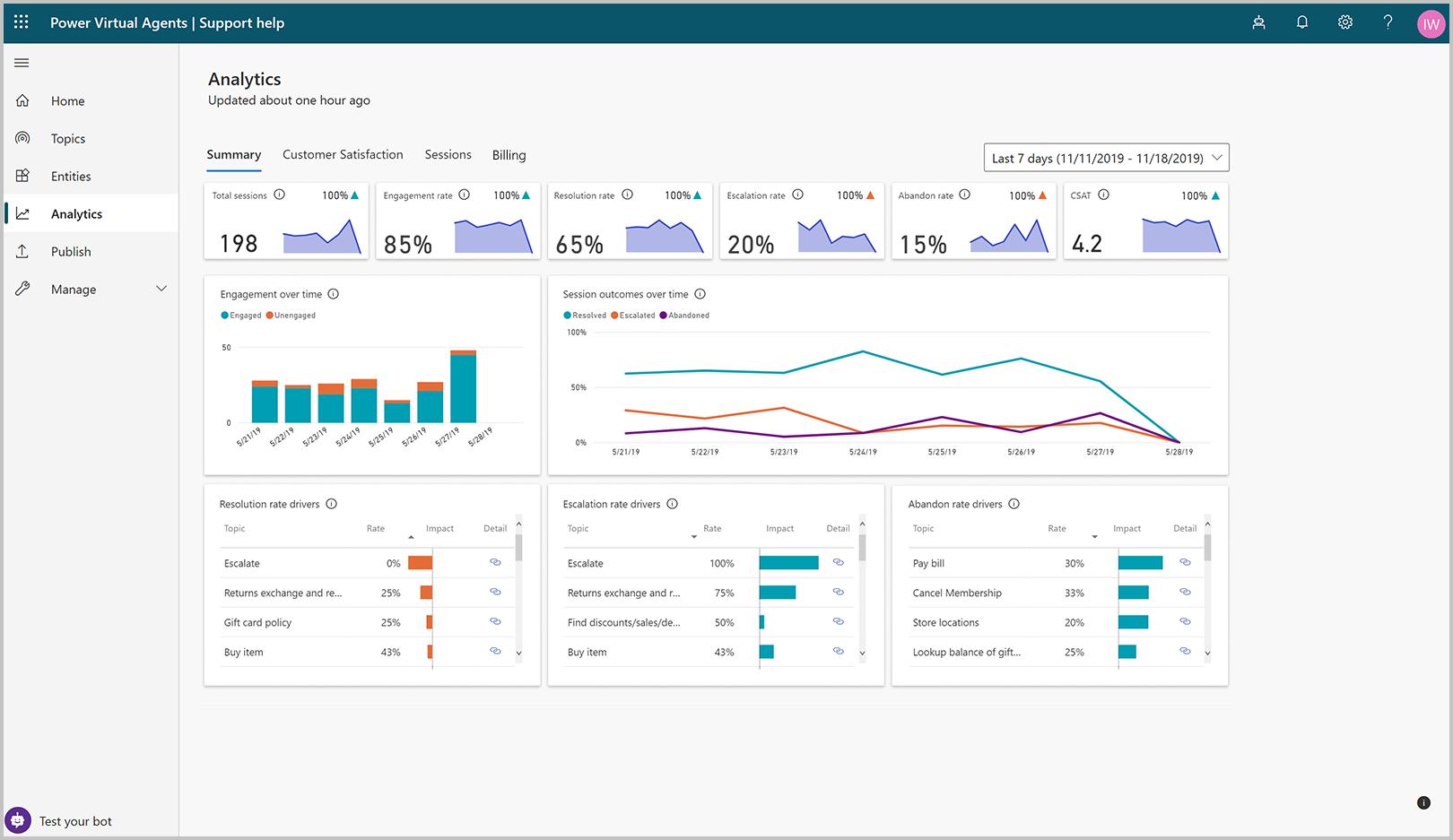 overview analytics Monitoring the Power Platform: Power Virtual Agents   Analytics