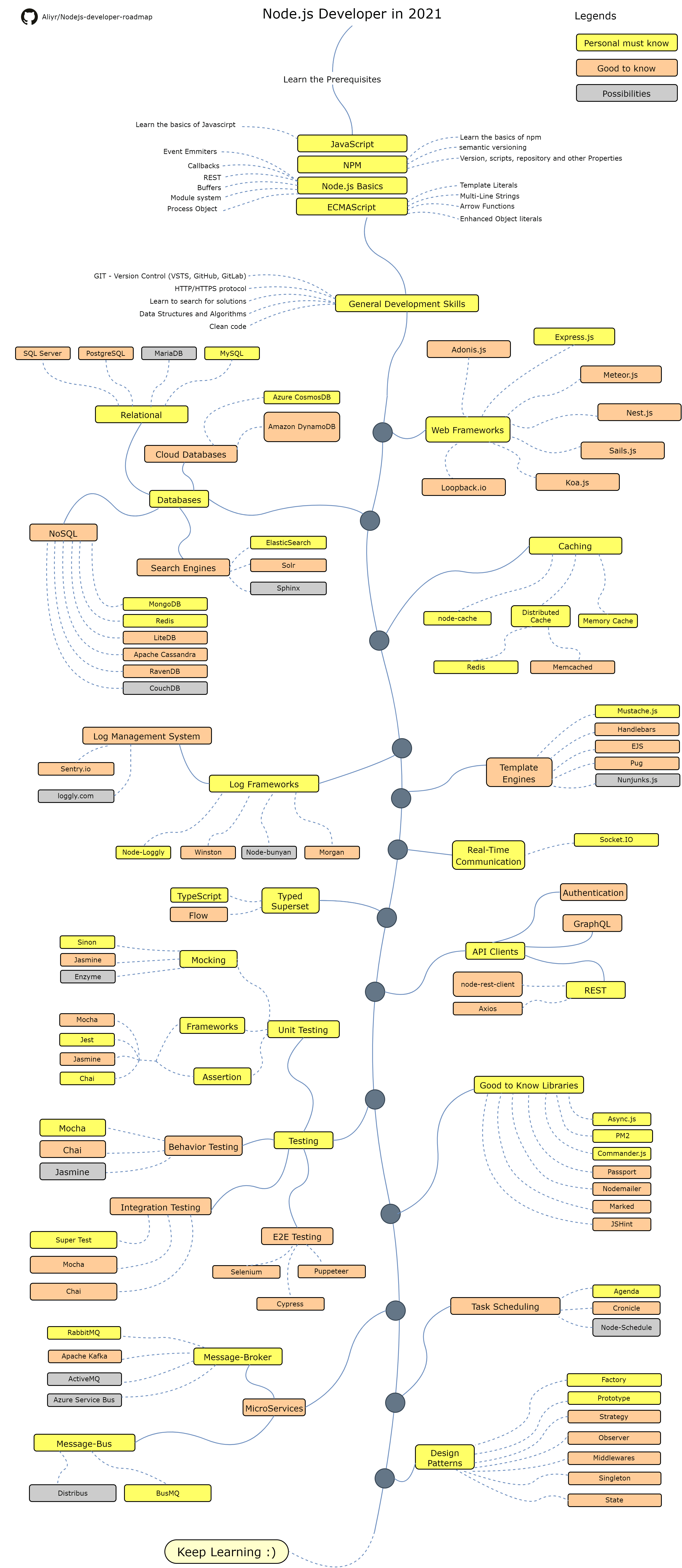 Kafka Javascript Client