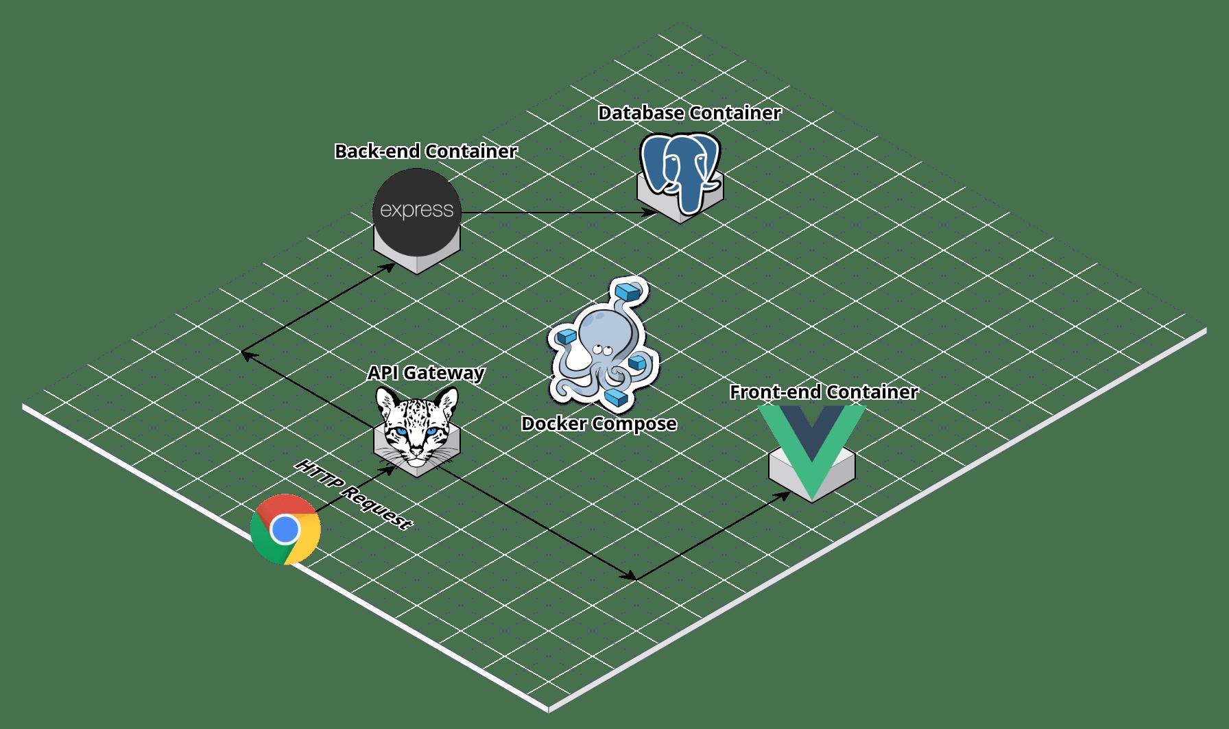 Local Stack Diagram