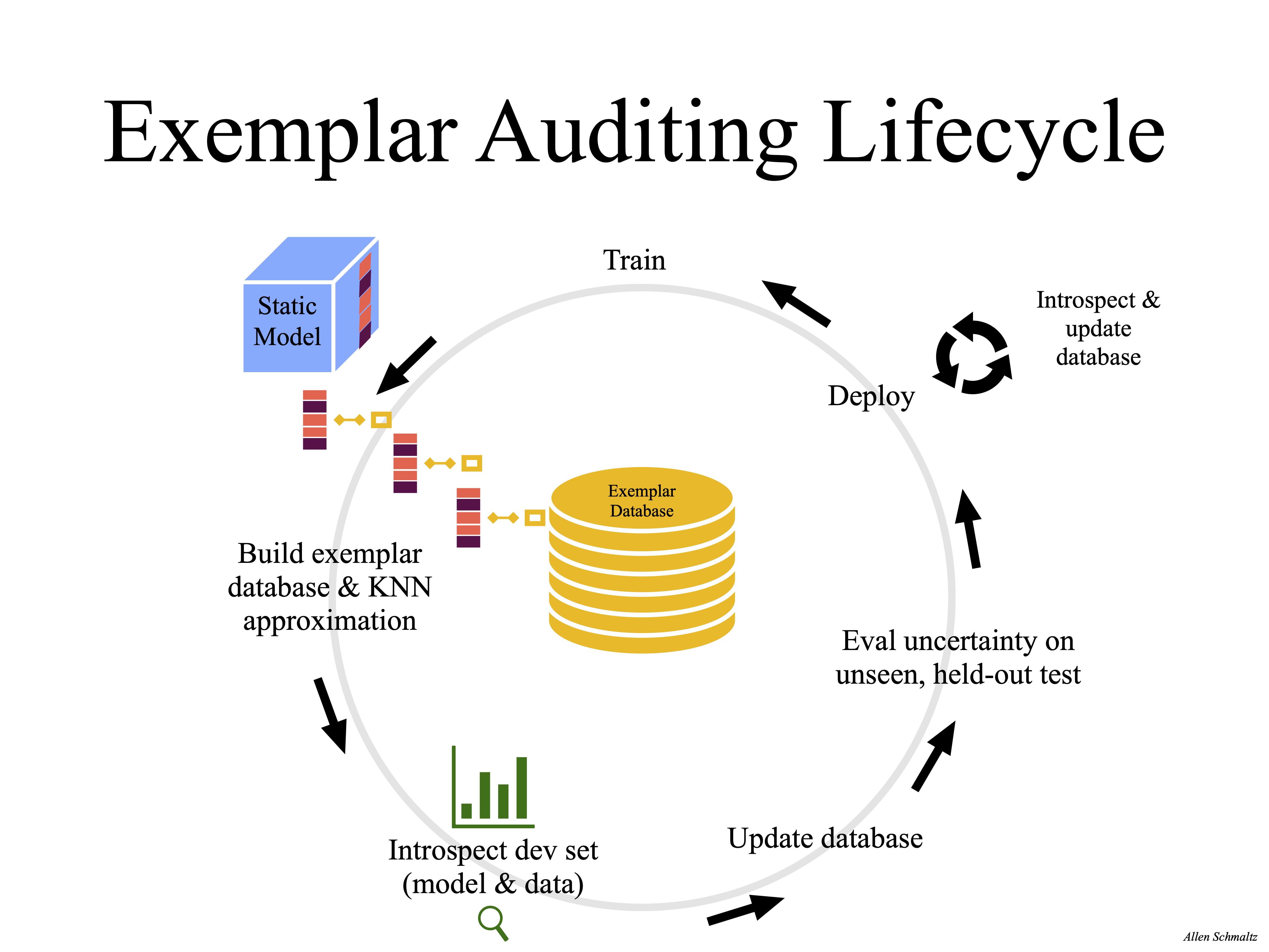 Exemplar Auditing Lifecycle
