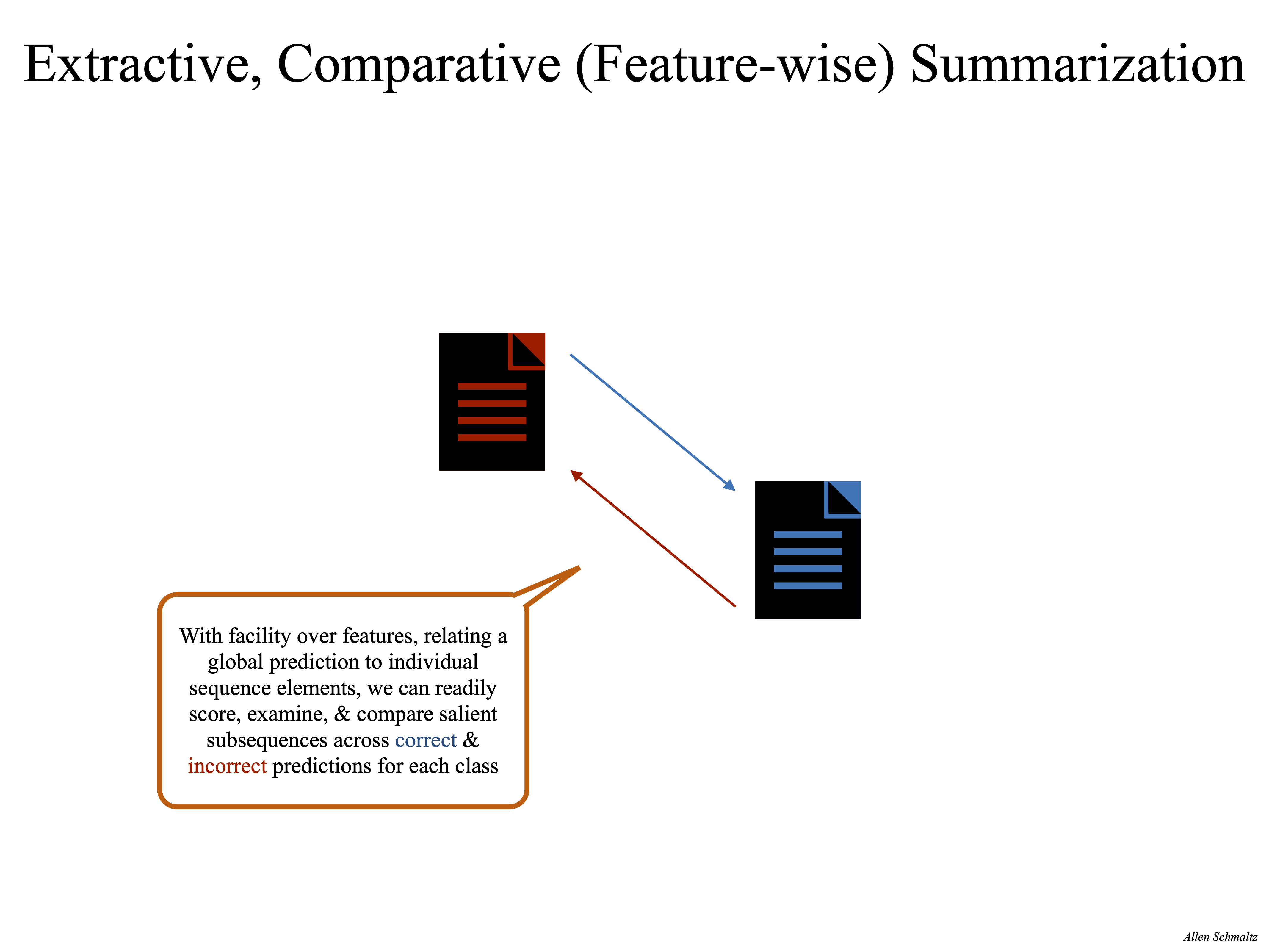 Comparative Feature-wise Summarization