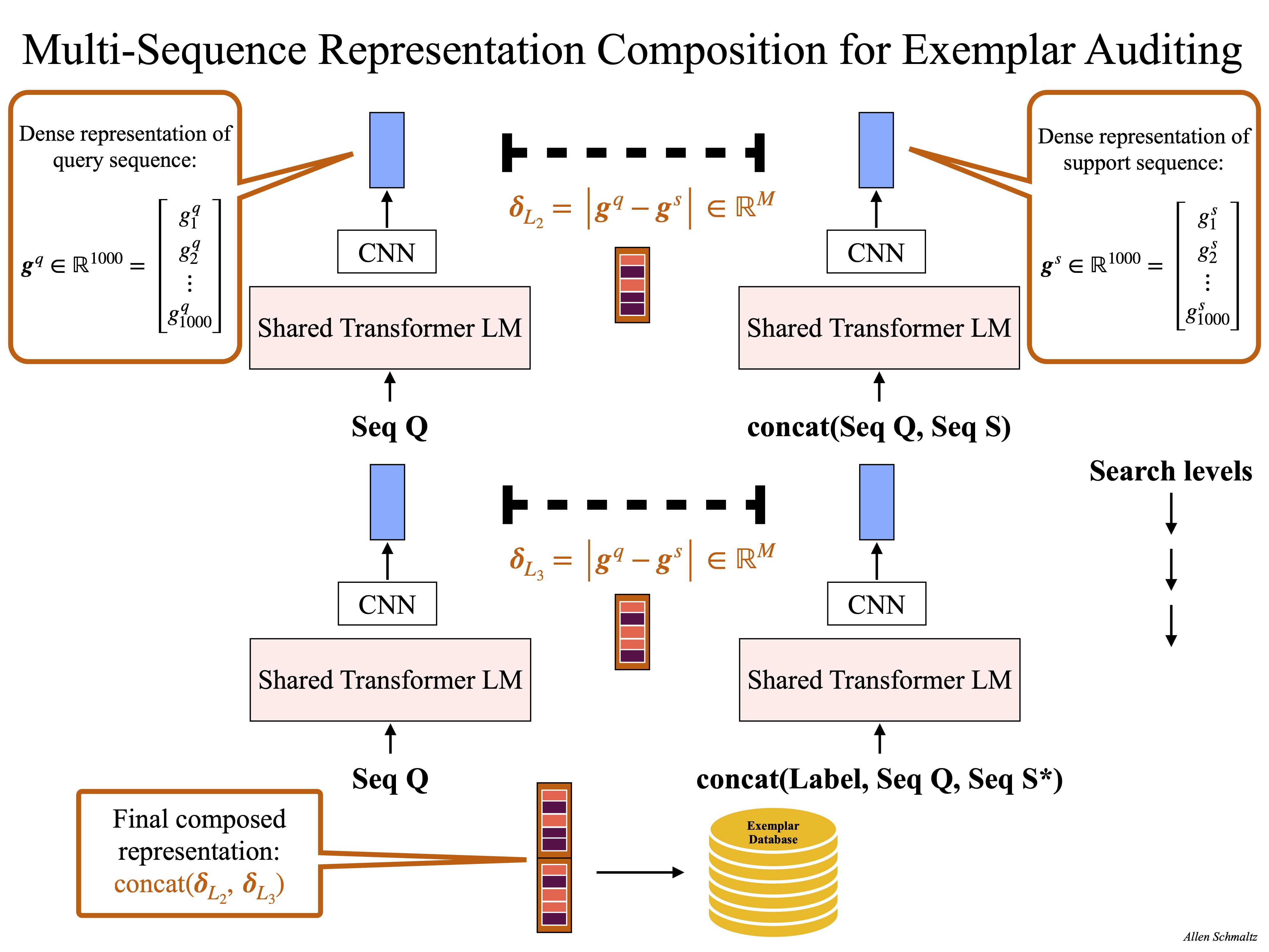 Multi-Sequence Representation Composition