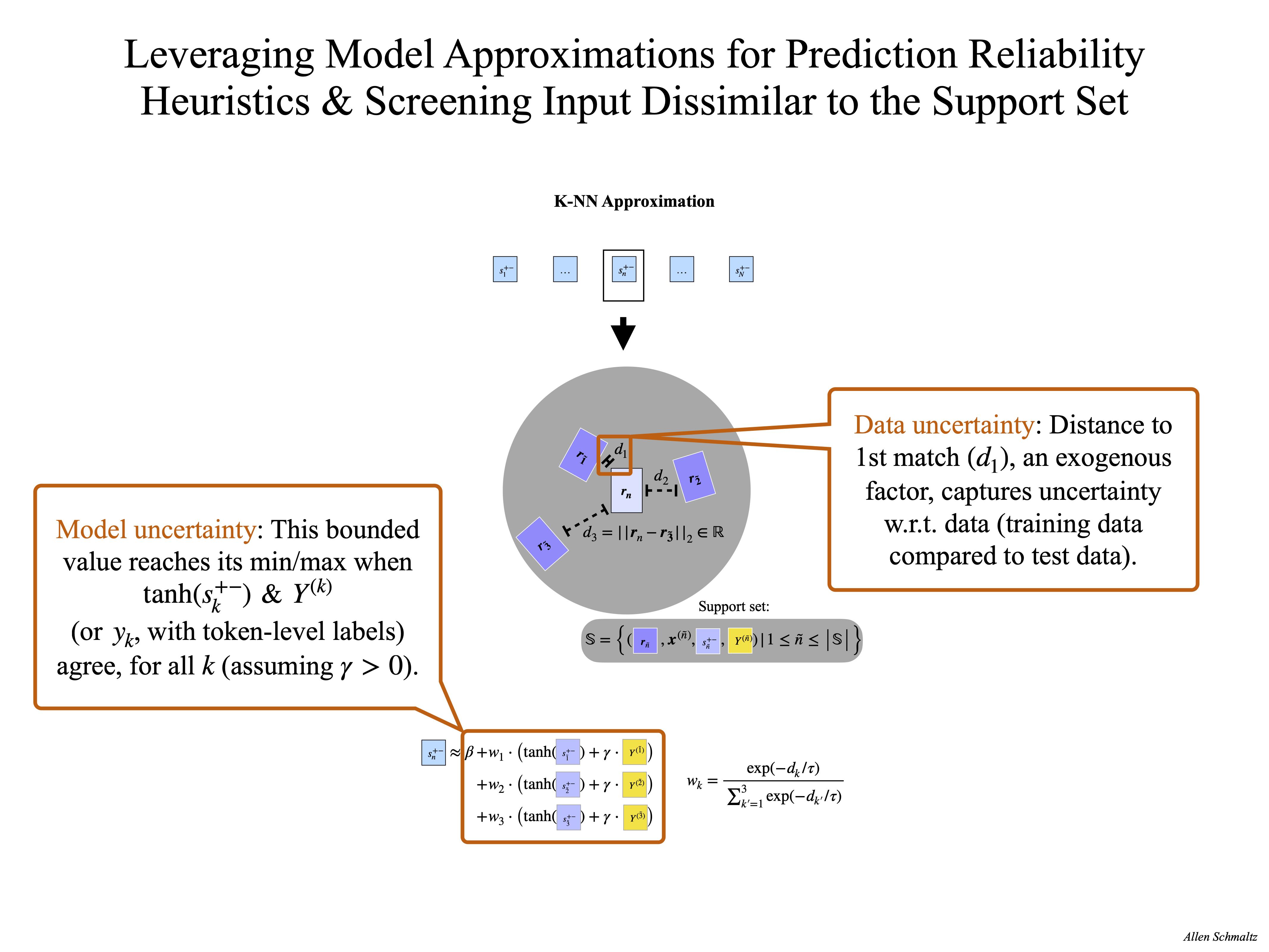 Prediction Reliability Heuristics