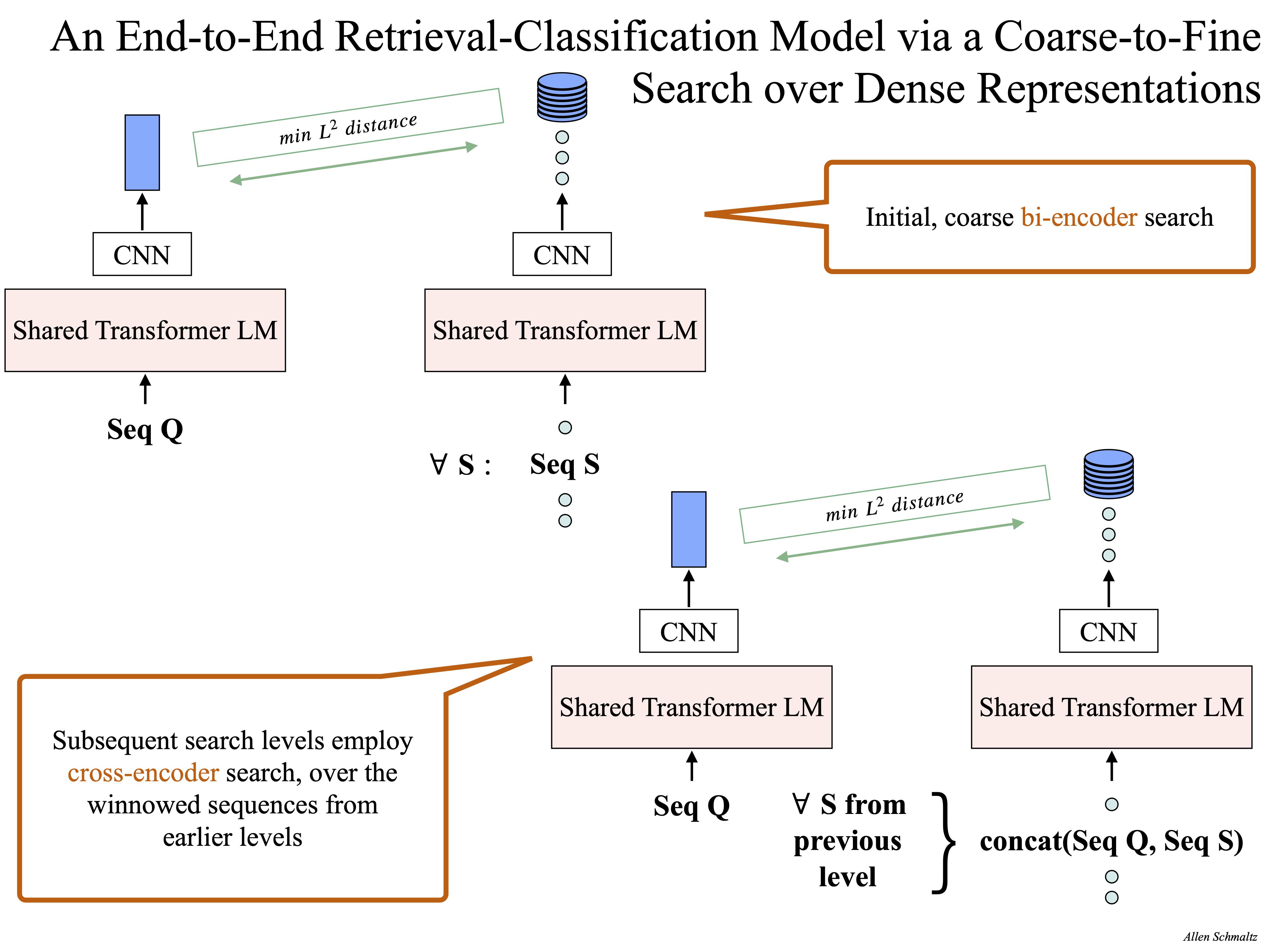 Retrieval-Classification via a Coarse-to-Fine Search