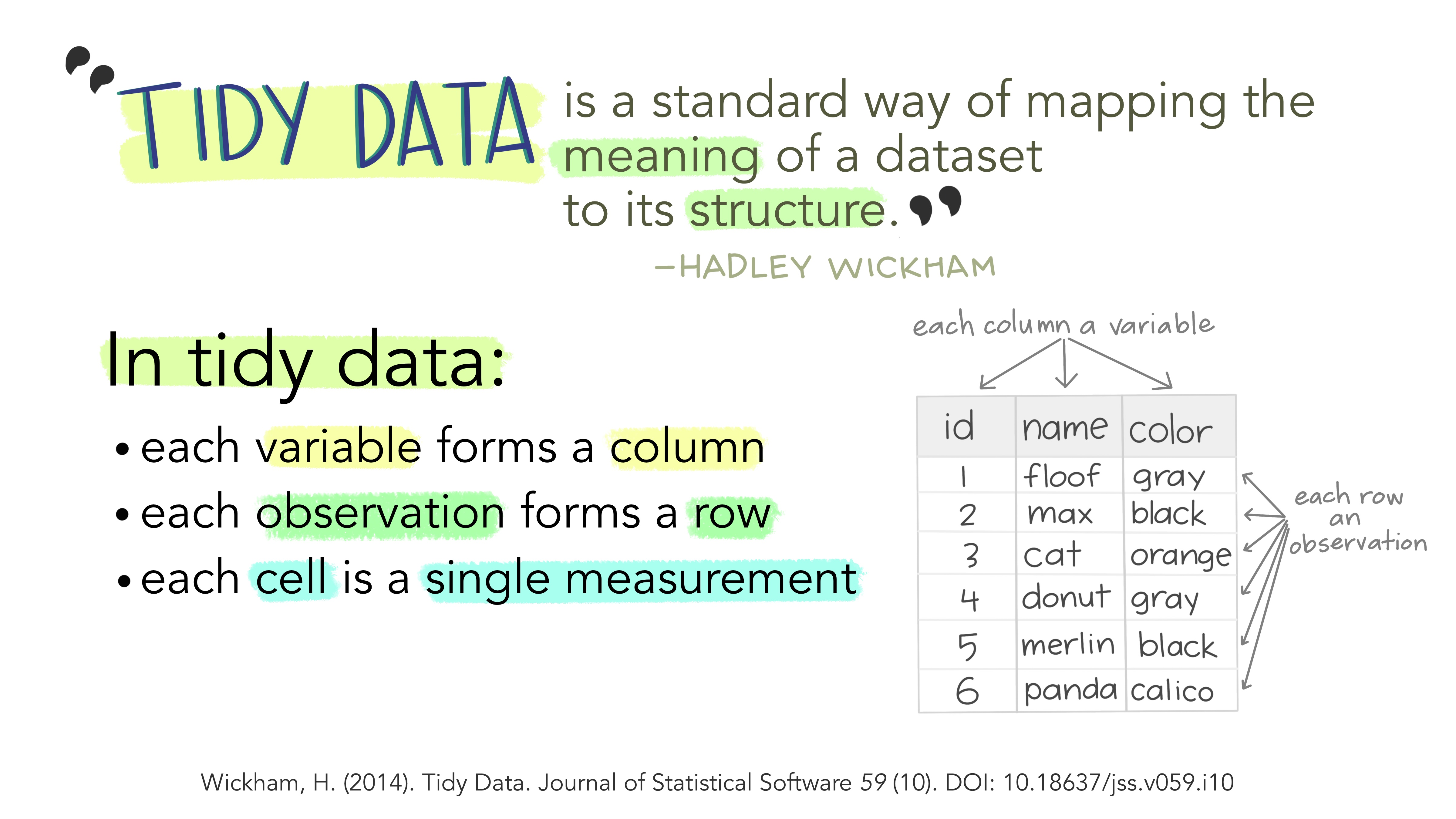 """""""Tidy data is a standard way of mapping the *meaning* of a dataset to its *structure*"""" - Hadley Wickham. In tidy data: each *variable* forms a *column*, each *observation* forms a *row*, and each *cell* is a *single measurement*. Wickham, H (2014). Tidy Data. Journal of Statistical Software 59 (10). DOT: 10.18637/jss.v059.i10. Illustrations from the [Openscapes](https://www.openscapes.org/) blog [*Tidy Data for reproducibility, efficiency, and collaboration*](https://www.openscapes.org/blog/2020/10/12/tidy-data/) by Julia Lowndes and Allison Horst"""