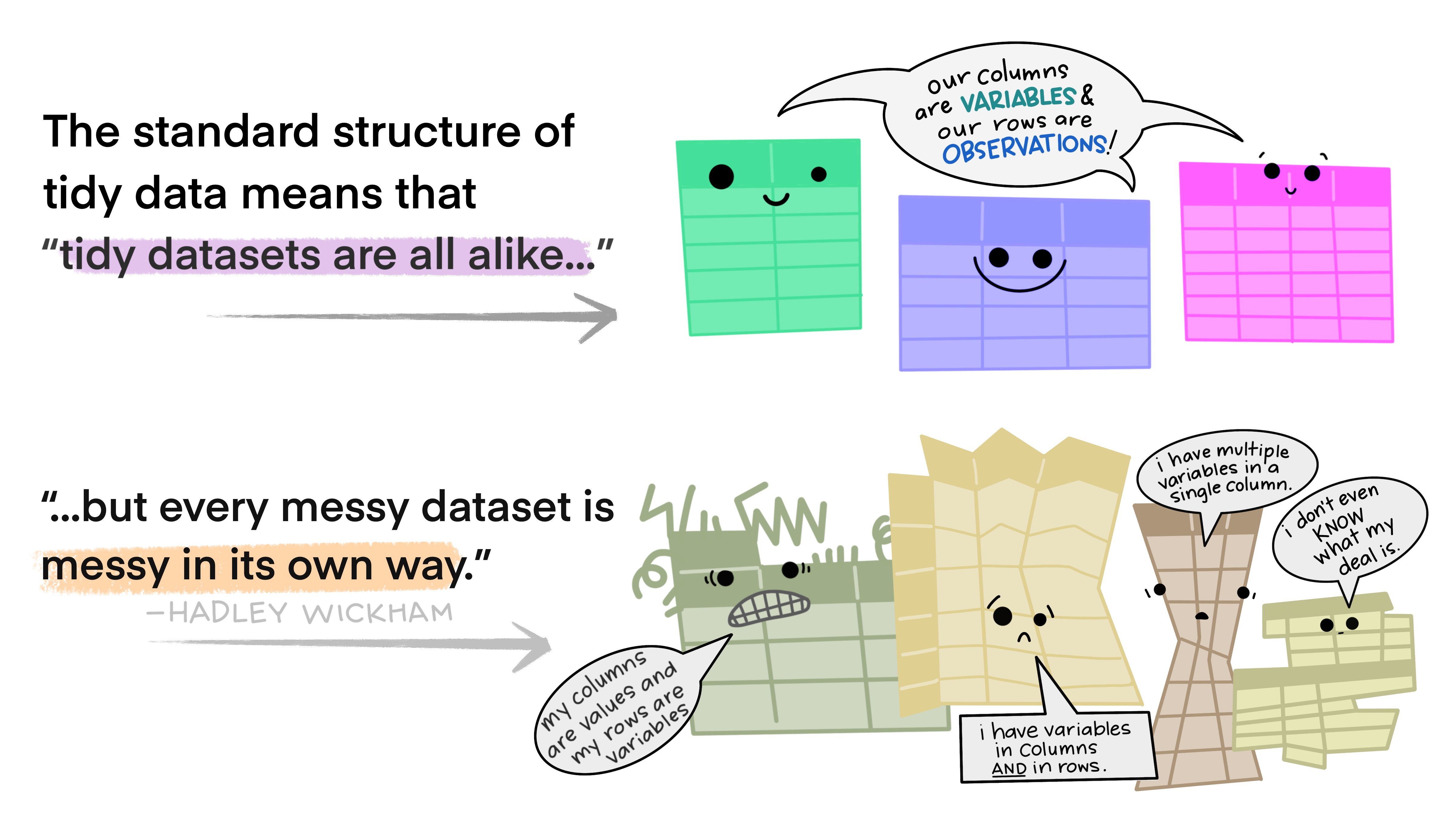 """""""The standard structure of tidy means that 'tidy datasets are all alike ... but every messy dataset is messy in its own way."""" - Hadley Wickham. Tidy data sets saying """"Our columns are variables and our rows are observations"""", messy data sets saying """"my columns are values and my rows are variables; I have variables in columns and in rows; I have multiple variables in a single columns; I don't even know what my deal is"""". Illustrations from the [Openscapes](https://www.openscapes.org/) blog [*Tidy Data for reproducibility, efficiency, and collaboration*](https://www.openscapes.org/blog/2020/10/12/tidy-data/) by Julia Lowndes and Allison Horst"""