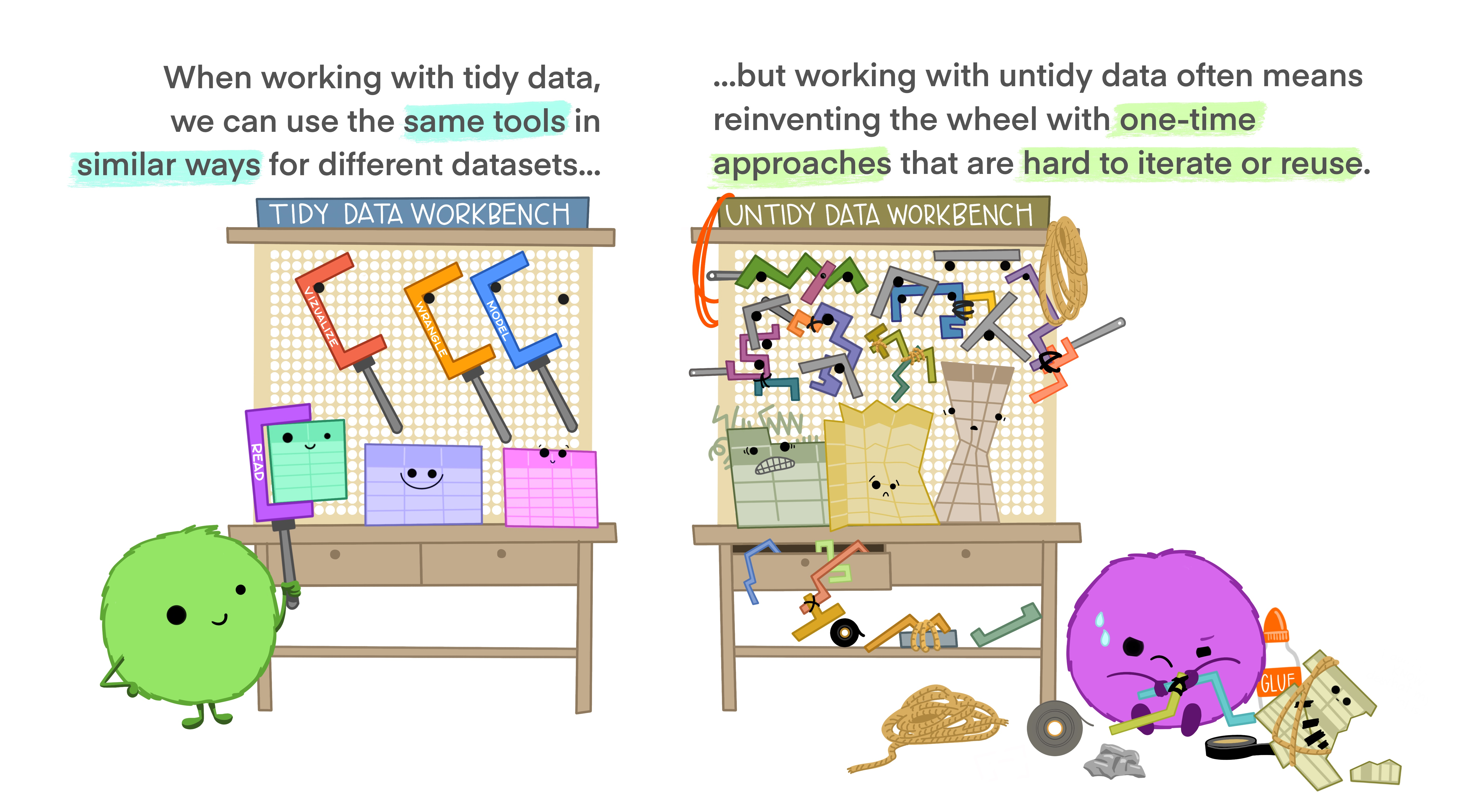 Tidy tools require tidy data