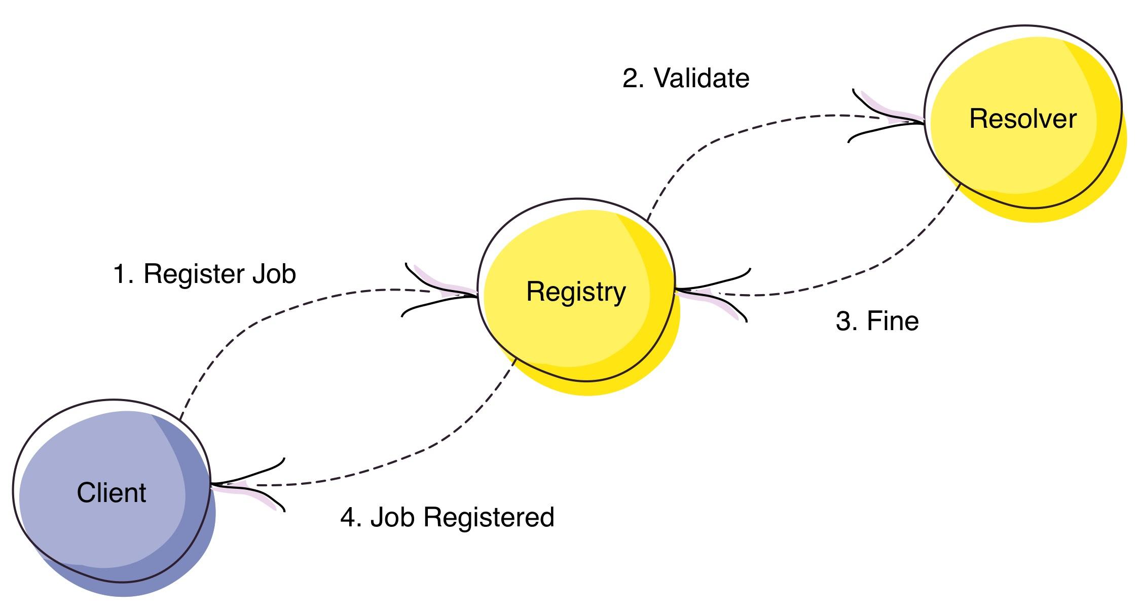 Register Job Workflow
