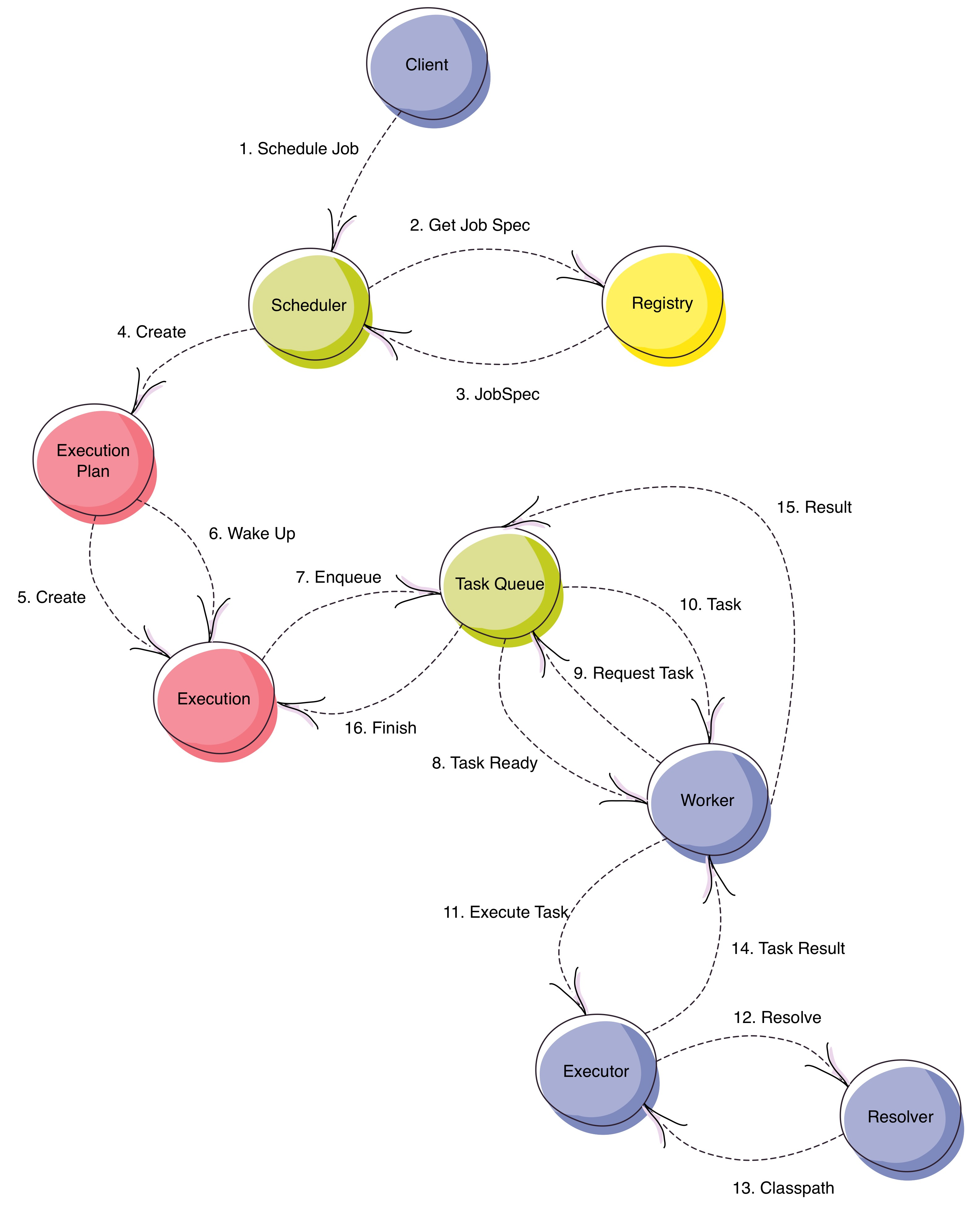 Schedule Job Workflow