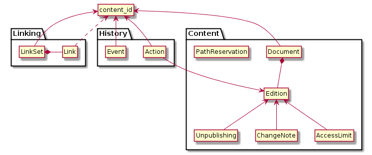 Diagram of the object model