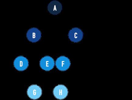 level-order