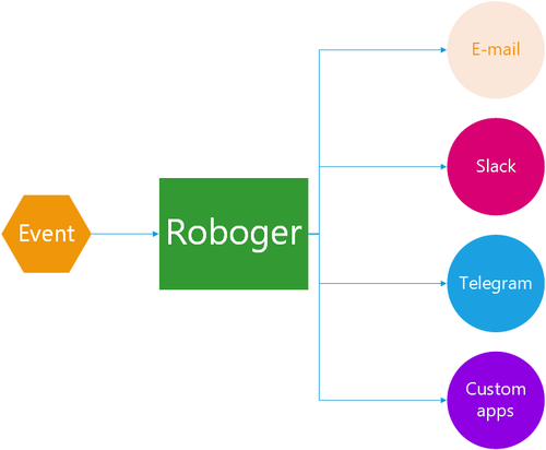 How Roboger works