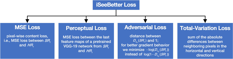 iSB_Loss