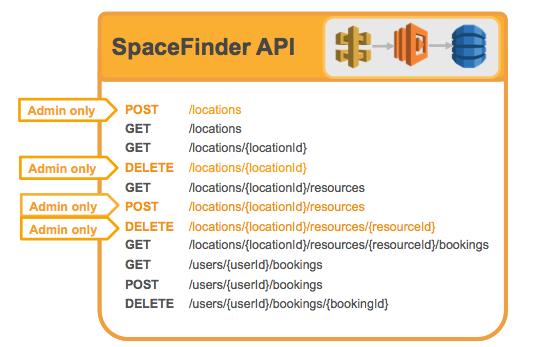 Spacefinder API