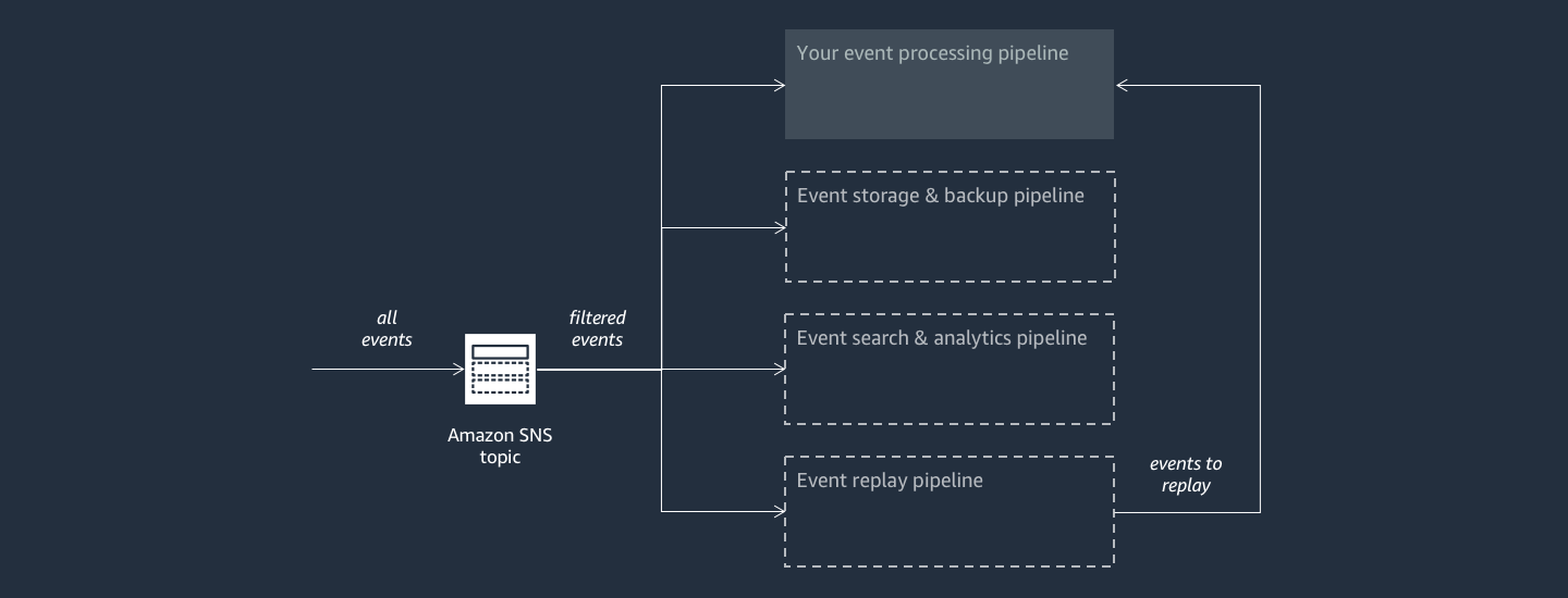 AWS Event Fork Pipelines Architecture
