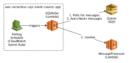SQS Event Source App Architecture