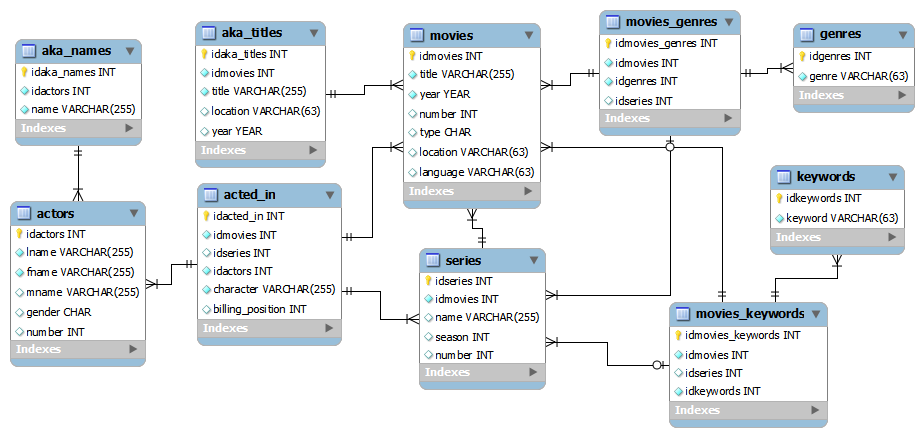 database schema used by the conversion script