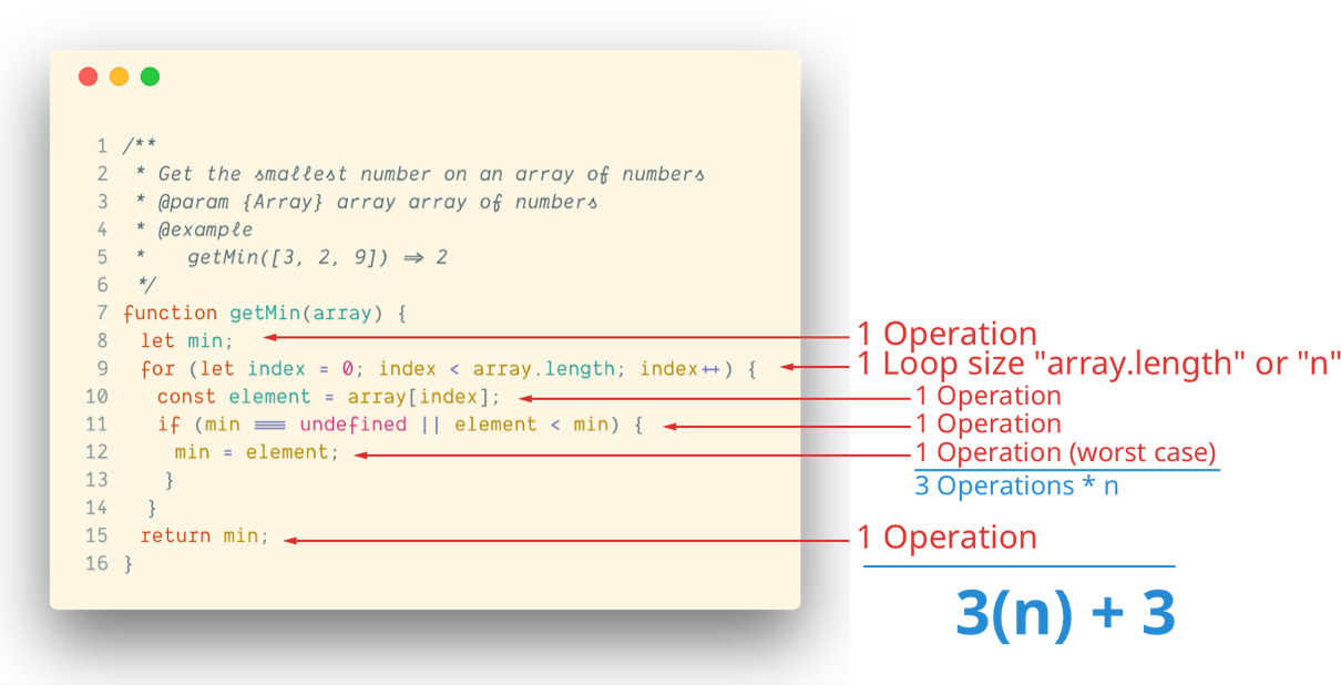Translating lines of code to an approximate number of operations