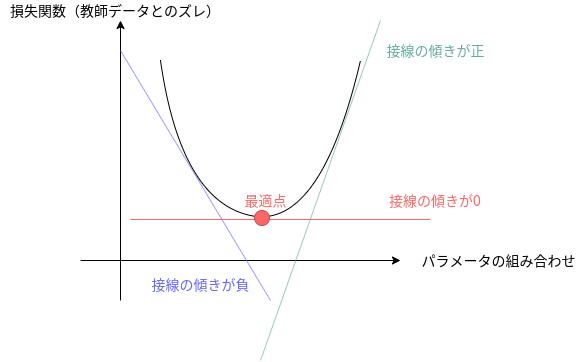 loss_function_optimization.png