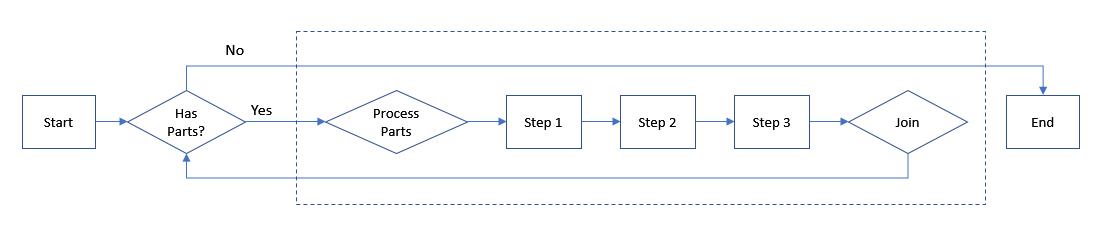 Dynamic Parallel Flow