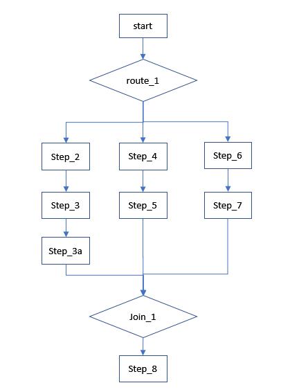 Parallel process flow