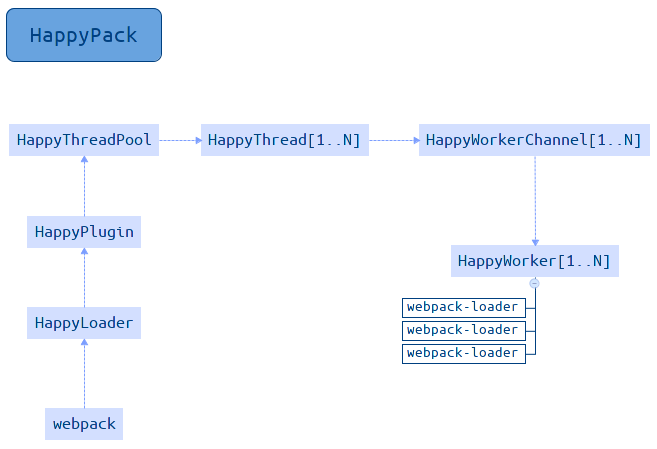 A diagram showing the flow between HappyPack's components