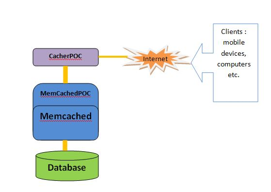 Caching over MyBatis : Memcached Performance Tuning Over
