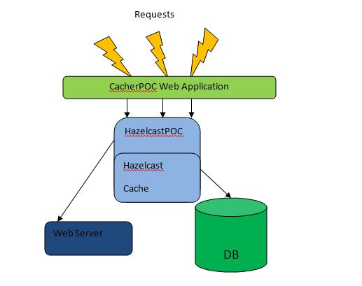 Caching Over MyBatis : The Popular Hazelcast Implementation