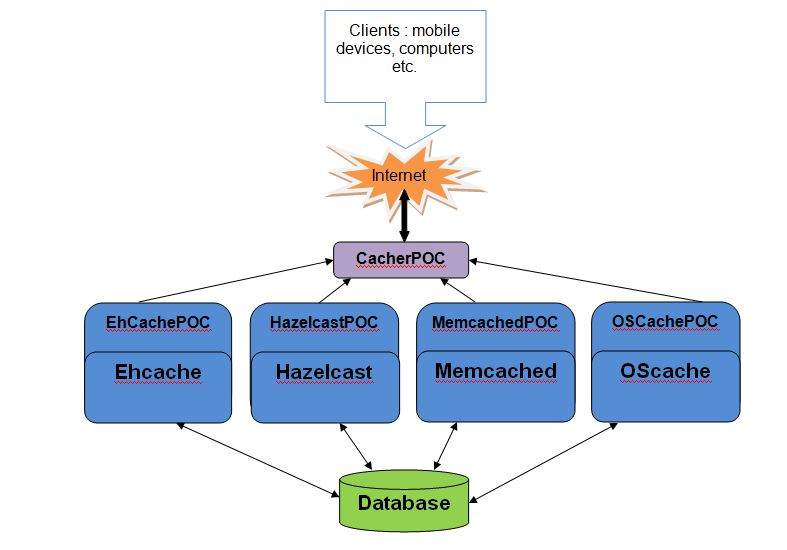 Caching Over Mybatis – Summary of Approaches - DZone Big Data