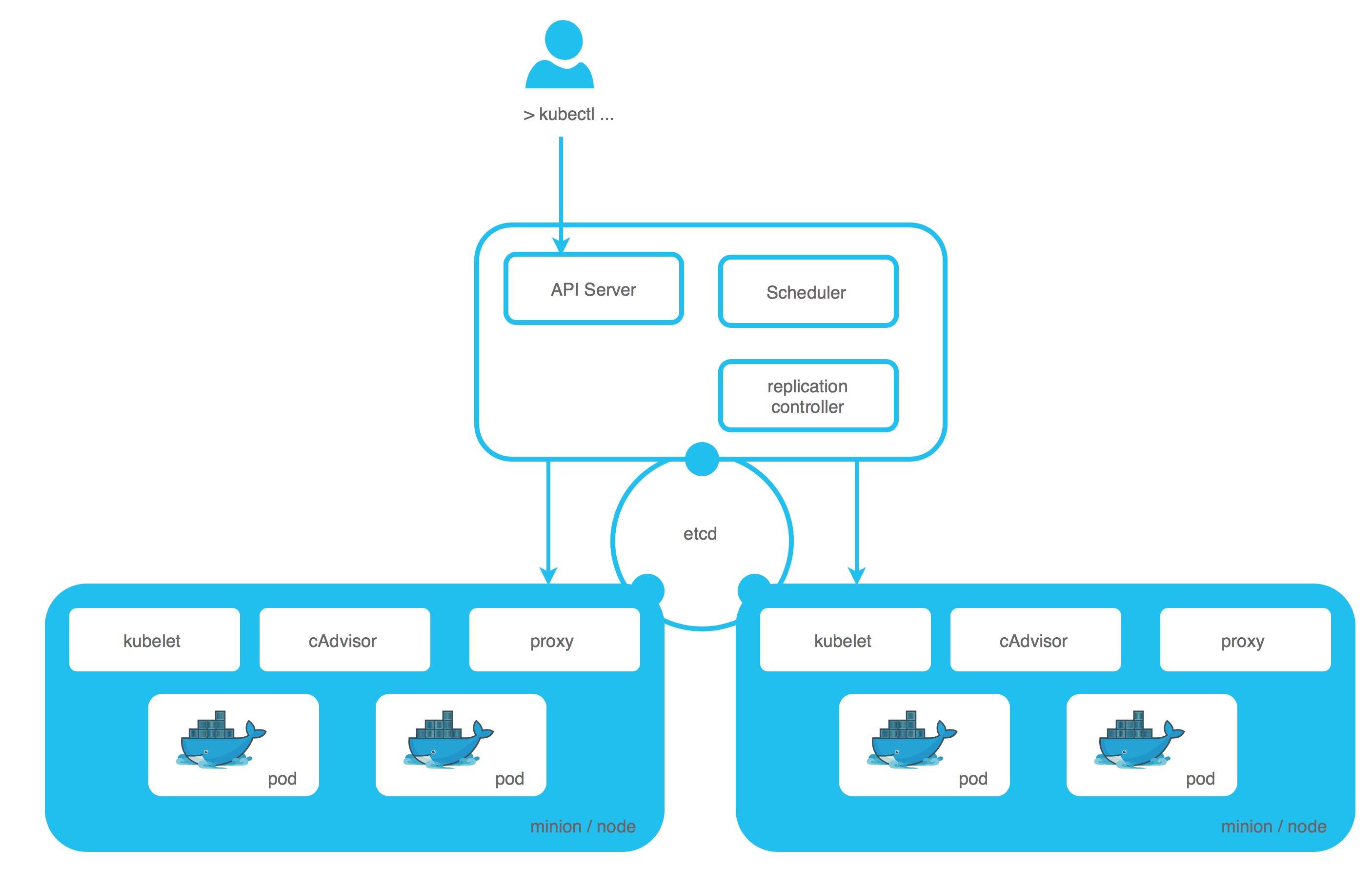 Event-Driven Microservices With Vert x and Kubernetes (Part
