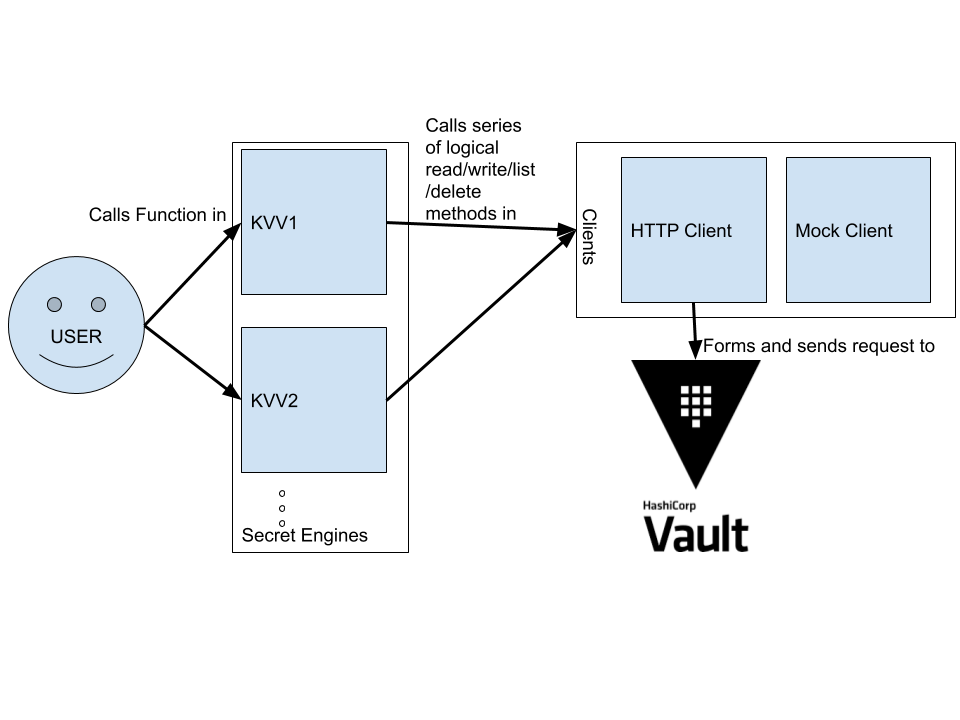 vault-clj Multi-engine Support