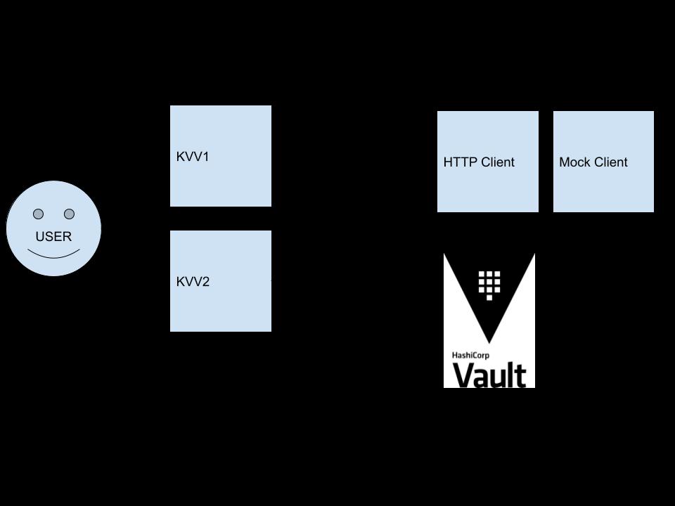vault-clj Multi-engine Support
