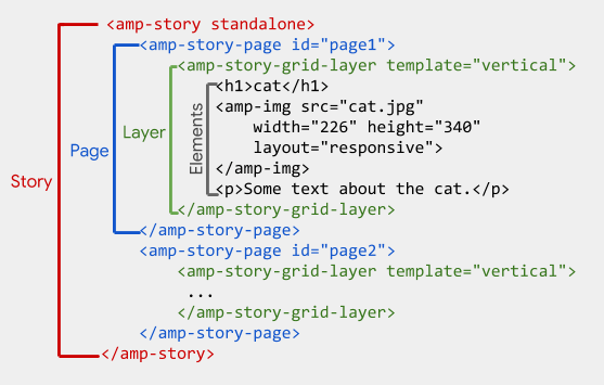 An illustration of the nested markup structure of an amp-story: an amp-story element, which contains two amp-story-page blocks, which in turn contain an amp-story-grid-layer, which then contains the actual content elements