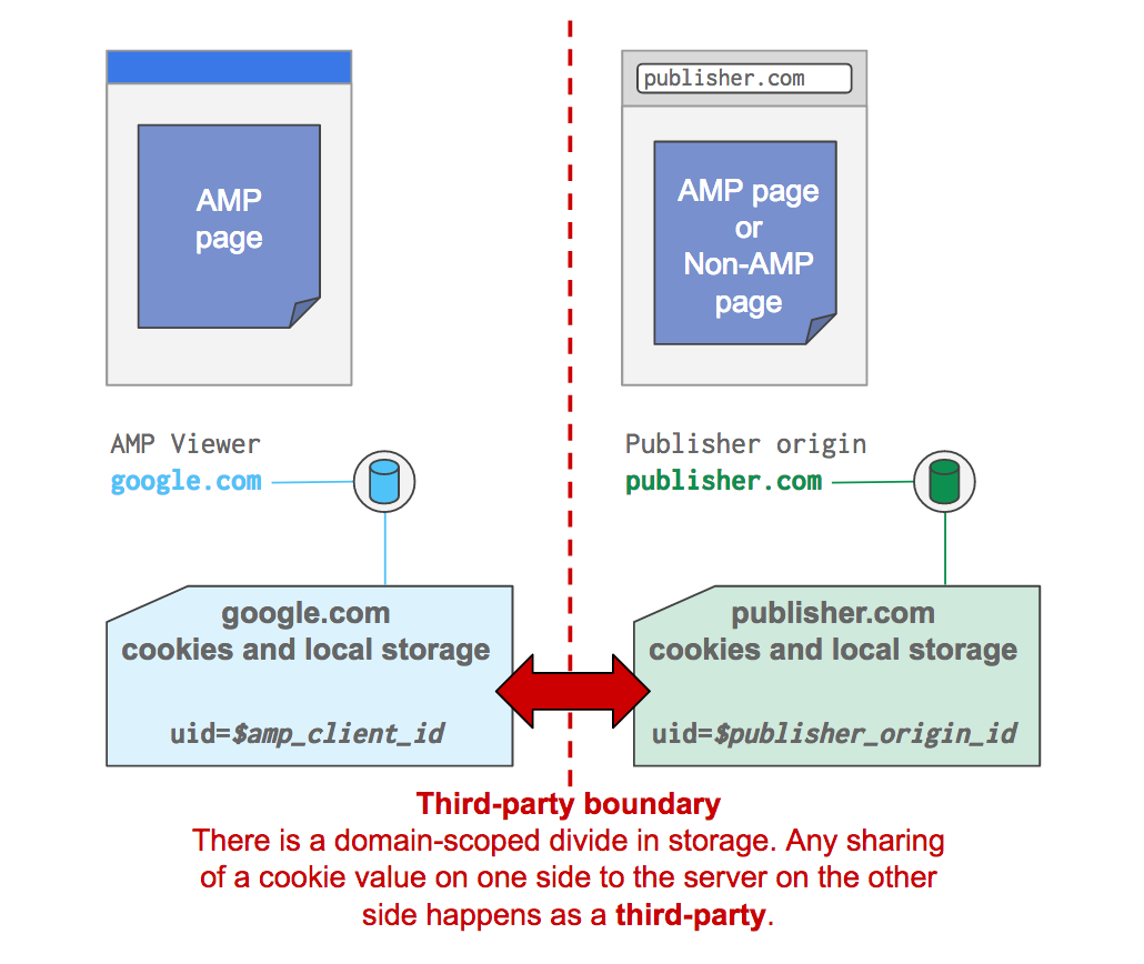 AMP's ability to be displayed in many contexts means that each of those contexts has its own storage for identifiers
