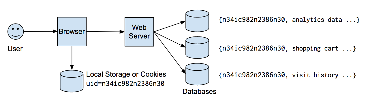 A single identifier could be used to manage user state for many use cases