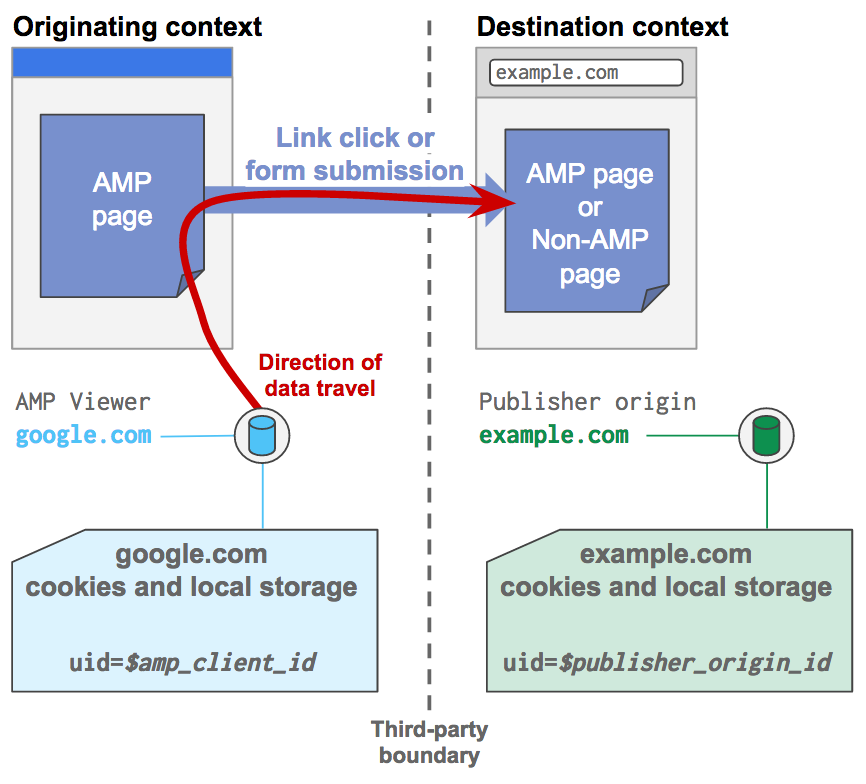 Links can be used to pass the identifier information of one context into another (linked) context