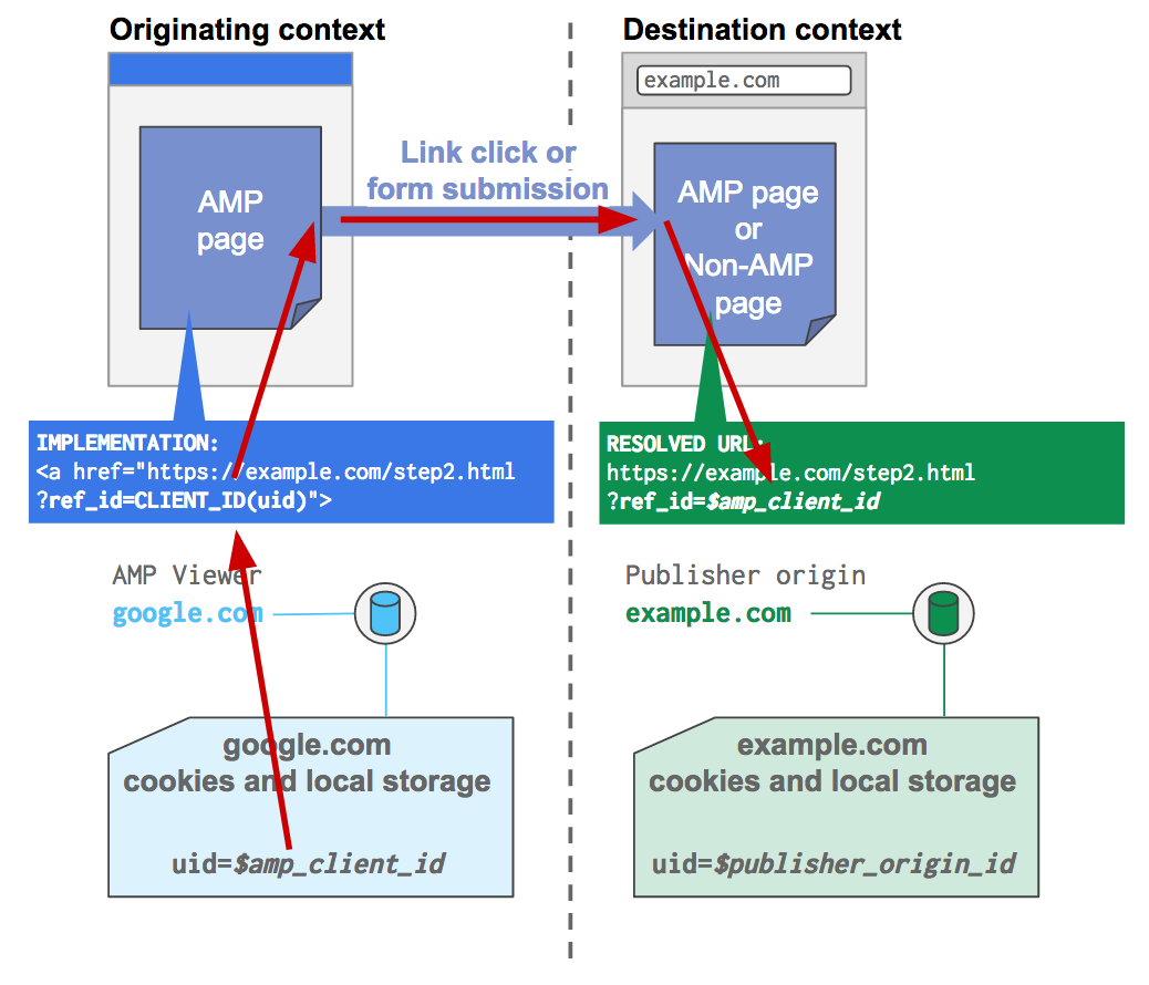 Example of how an identifier in an AMP viewer context can be passed via link into a publisher origin context