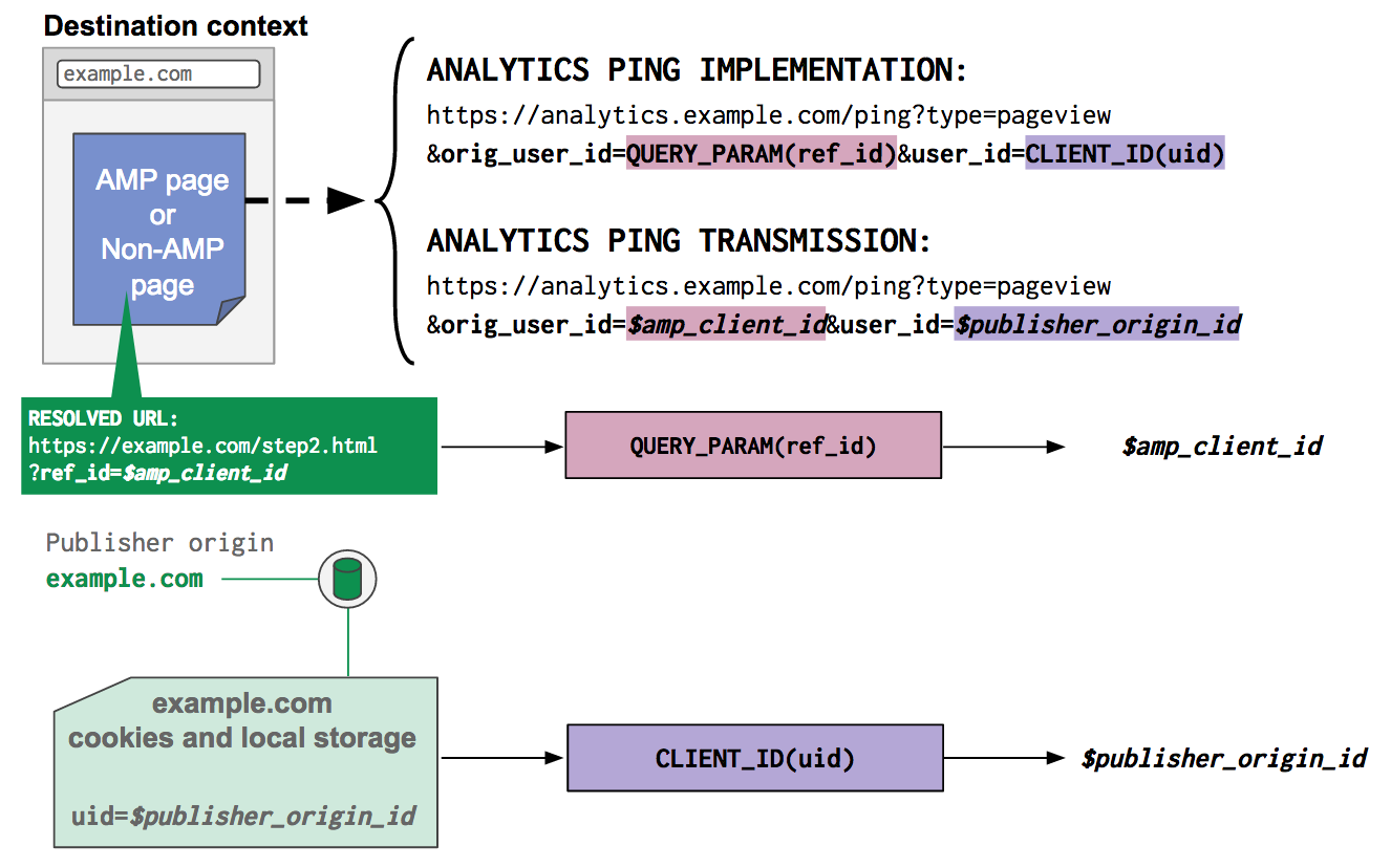 Example of how to construct an analytics ping that contains an identifier from the previous context provided via URL and an identifier from the current context