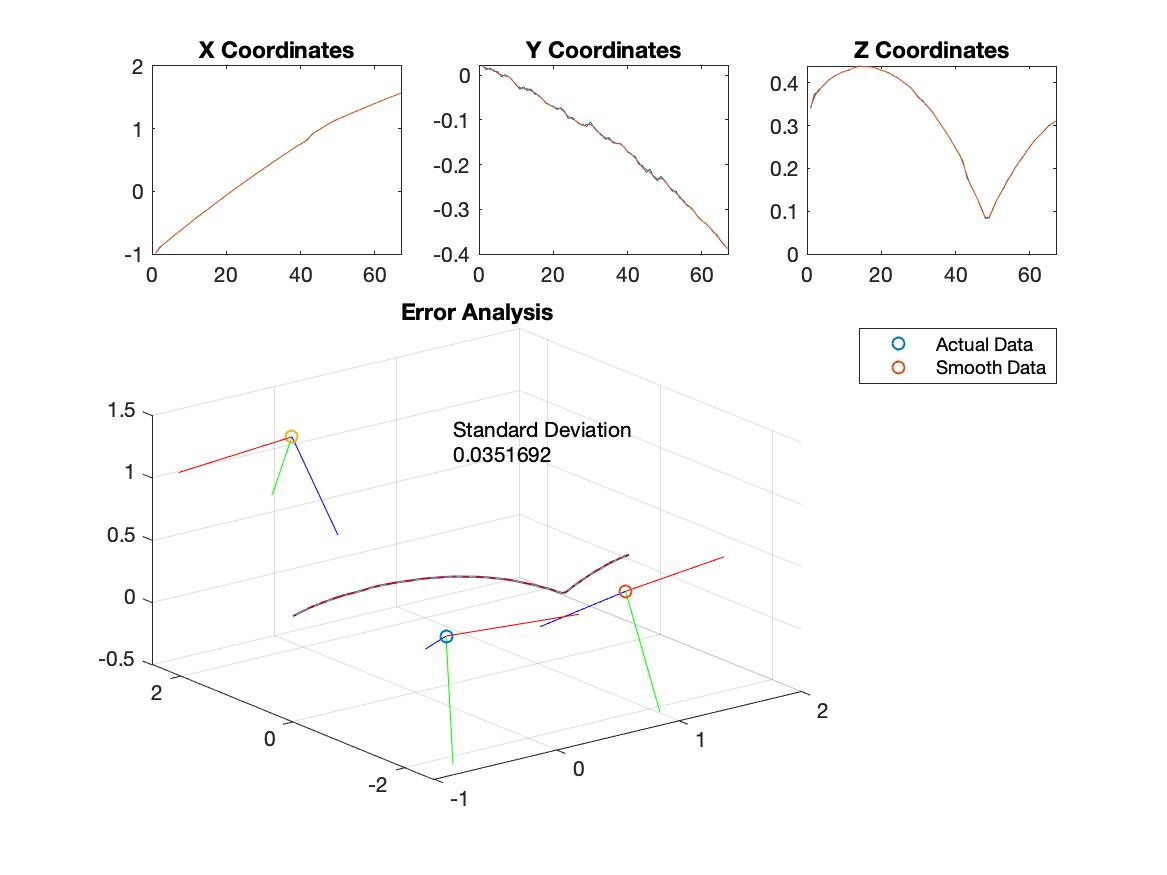 Error Visualization