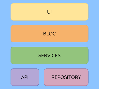 Flutter Podcast Player Architecture