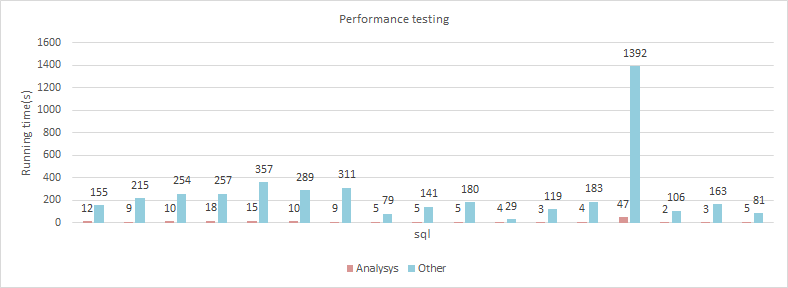 analysys-hb-performance.png